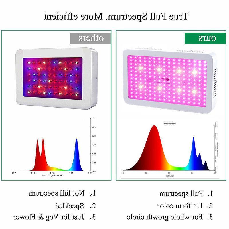 VANDER Light Kits Full Spectrum Flower