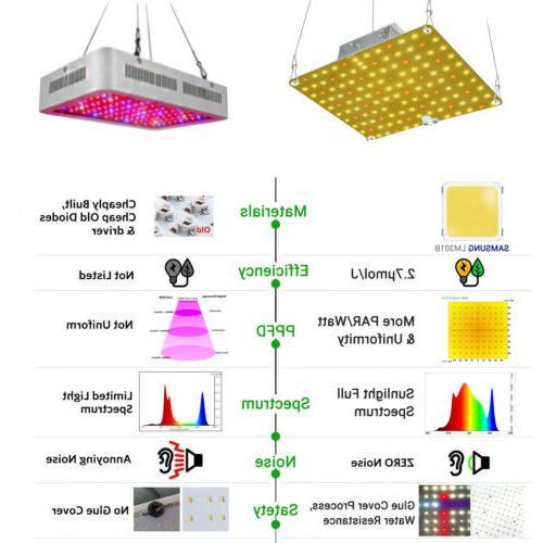 Led Light,Roleadro Full Spectrum Plant Growing Lights Plant