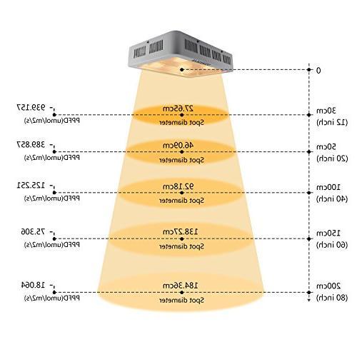 VIHIMAI 1500w Grow Full UV IR Greenhouse Veg 300W COB 5pcs