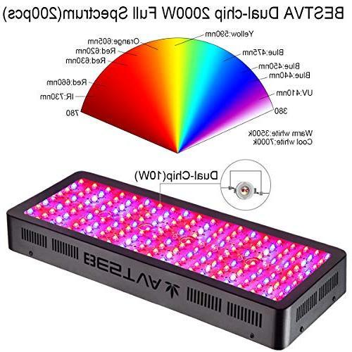 BESTVA Series Spectrum for Greenhouse Hydroponic Plants Veg