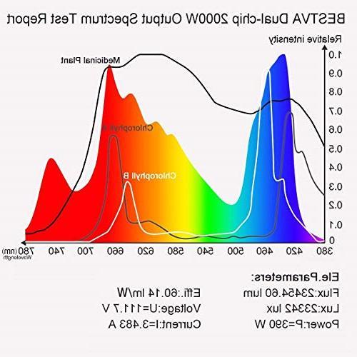 BESTVA DC LED Grow Spectrum Lamp Greenhouse Veg and
