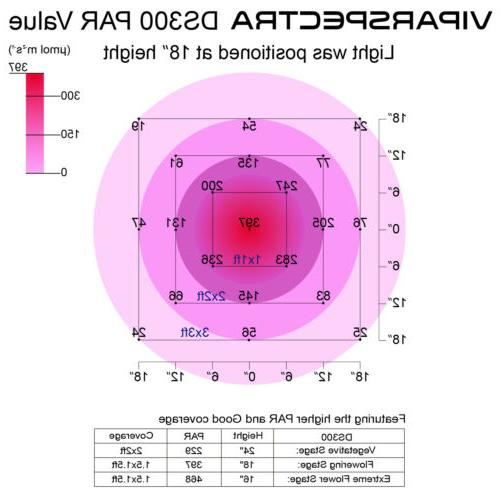 VIPARSPECTRA Grow Light 12-Band Full