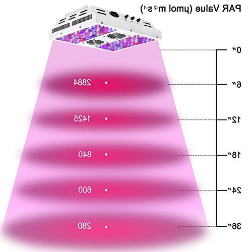 VIPARSPECTRA Dimmable Series PAR450 - Dimmers Full Spectrum for Plants