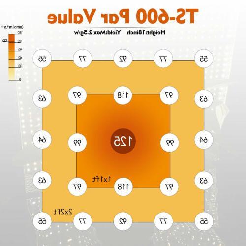 Mars Hydro TS LED Spectrum+2' x 2' Tent Flower Kits