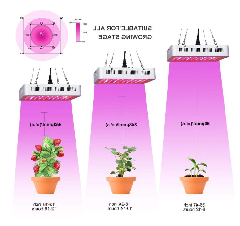 Galaxyhydro Series Grow Grow Full Spectrum