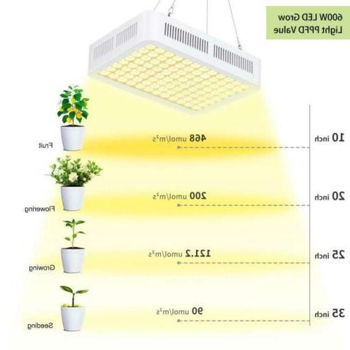 Grow Full Spectrum LED Sunlike