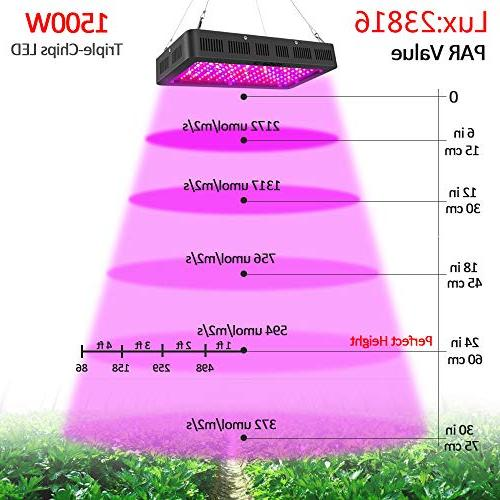 1500 watt Light Spectrum with Veg/Bloom Channel,Yehsence LED Light Fixtures for Plants with Daisy Design