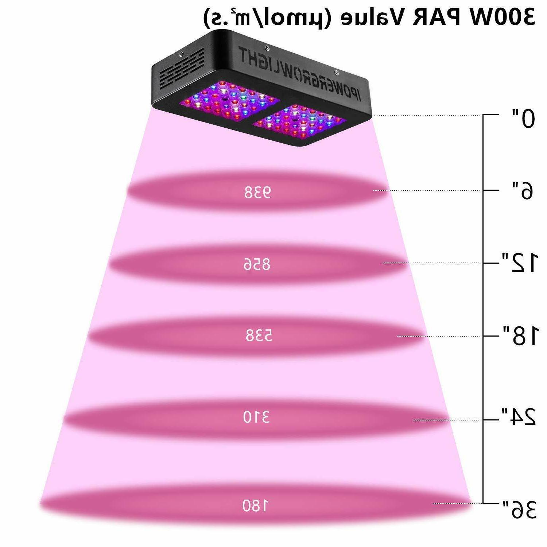 iPower Light Full Veg and