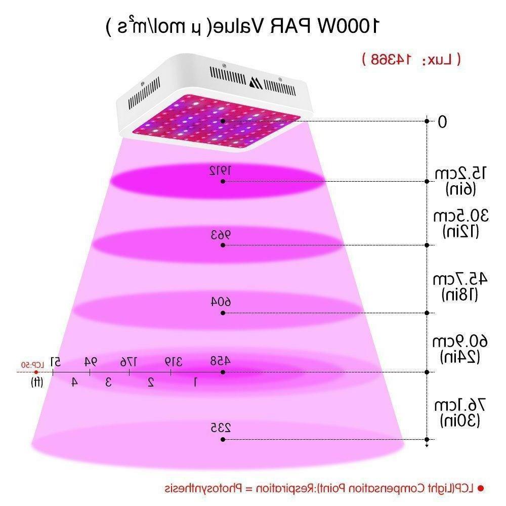 Morsen M 1000W Full Spectrum Light Veg
