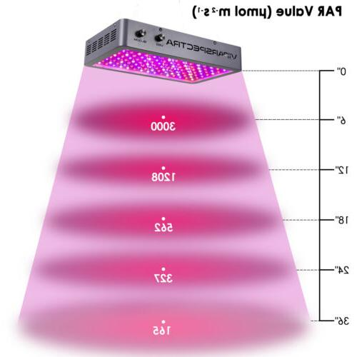 VIPARSPECTRA Dual Chips LED Light