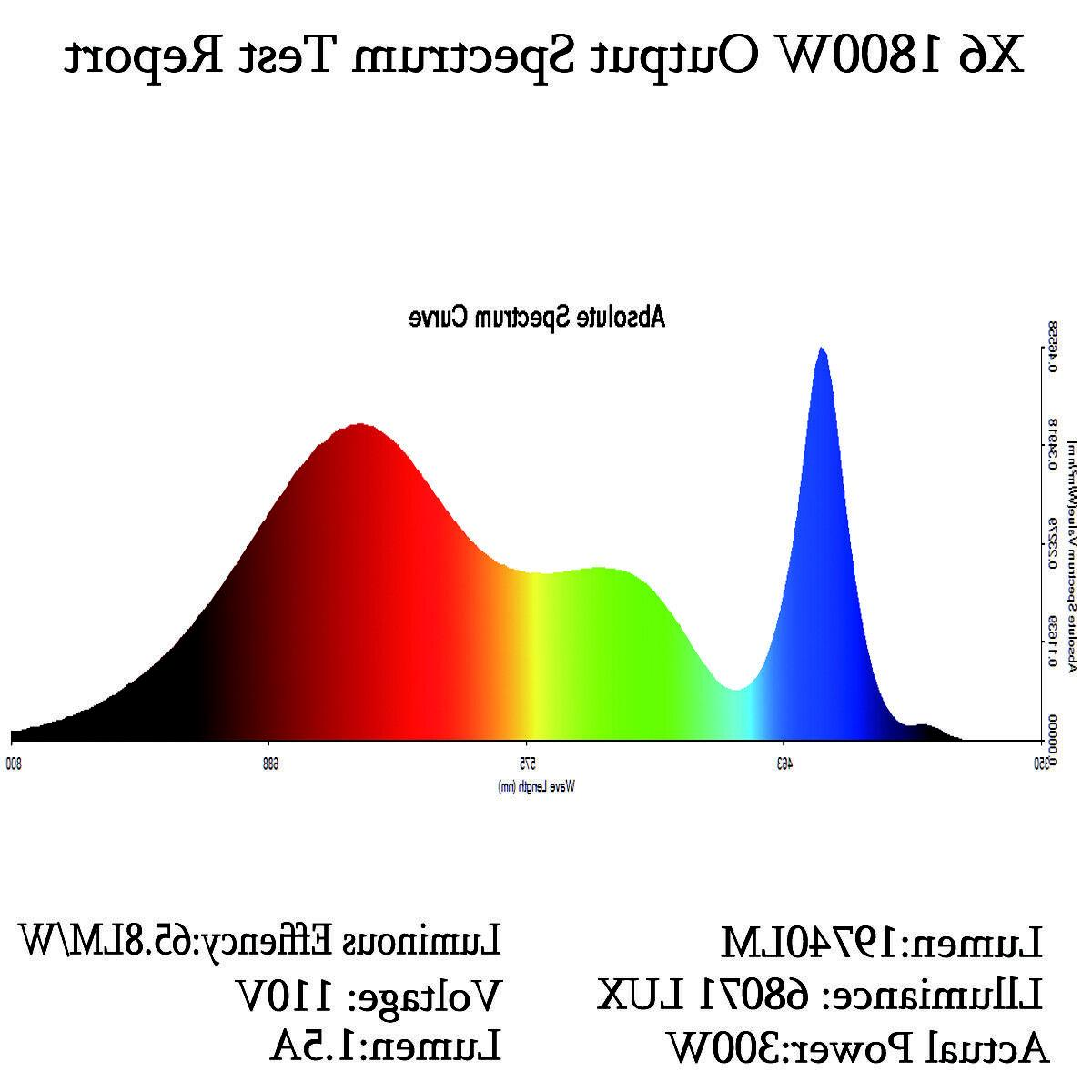 1800W Sunshine Spectrum Grow Light